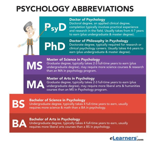 psychology-abbreviations